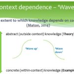 Context dependence - Waves