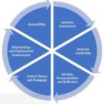 Education for Social Justice Framework