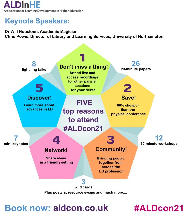 Diagram shows five pentagons grouped in a circle providing five reasons to attend the ALDinHE conference - don't miss a thing with the option to watch all sessions online for your ticket, save - 50% cheaper than physical conference, community, network and discover advances in LD.