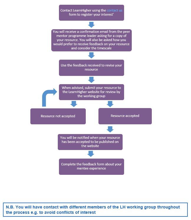 LearnHigher Peer Mentor Programme Process