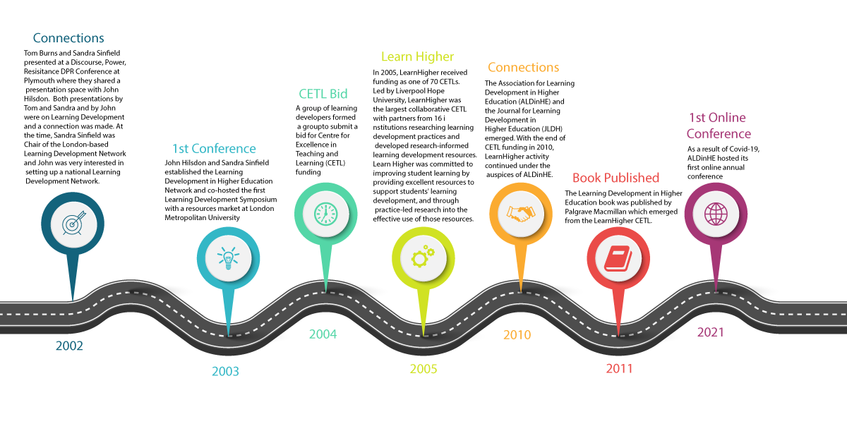 History of ALDinHE roadmap