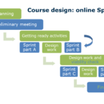 The image shows a flow chart delineating: portfolio planning, preliminary meeting, getting ready activities, sprint part A, design work, sprint part B, design work and viability check, Sprint part C, design work, Sprint part D and final approval.